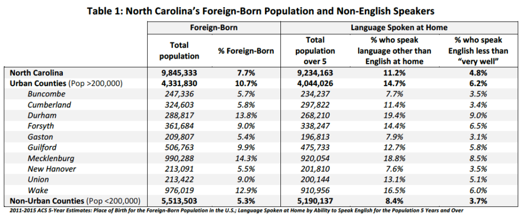 Table 1: North Carolina's Foreign-Born Population and Non-English Speakers