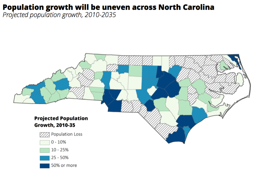 Population growth will be uneven across North Carolina: Projected population growth, 2010-2035
