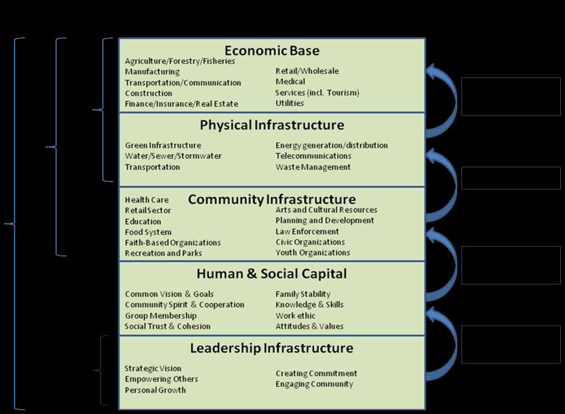 Total Community Development Model chart image
